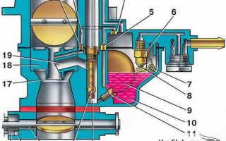 Устройство карбюратора ваз 21043