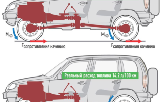 На шевроле нива увеличился расход бензина