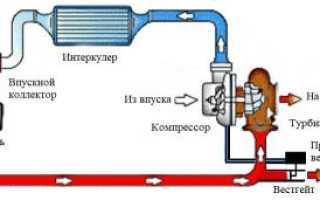 Электро турбина на ваз 2110