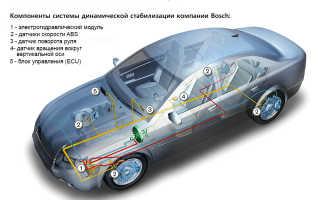 Курсовая устойчивость автомобиля что это такое