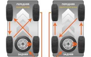 Замена колеса на автомобиле инструкция